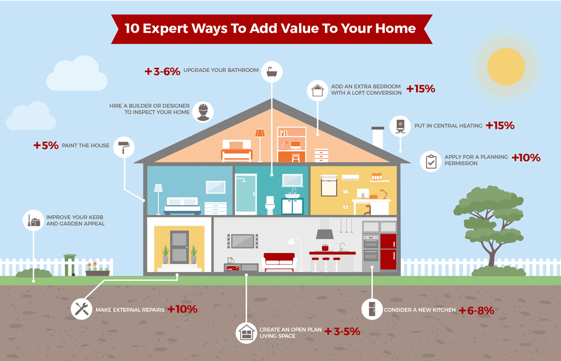 10 Expert Ways To Add Value Your